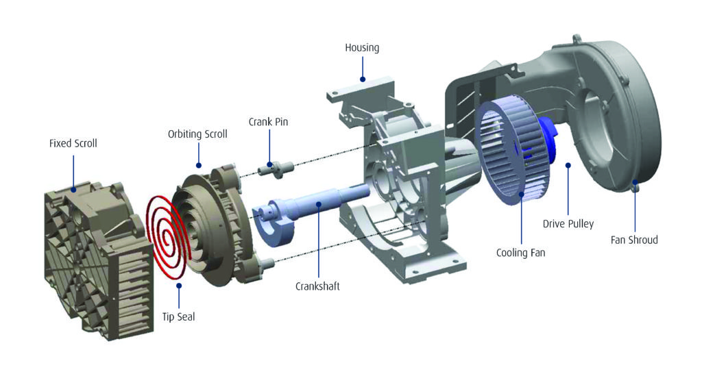 S-series Oil-free Rotary Scroll Compressors