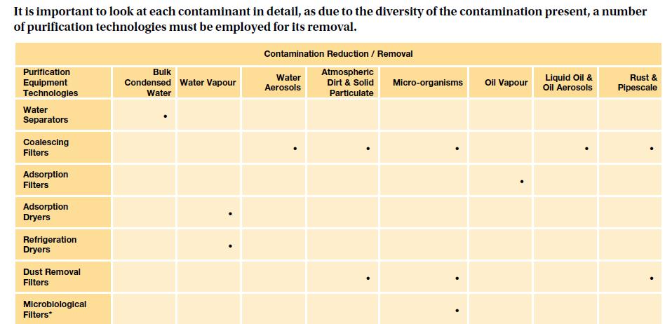 Compressed Air for Food & Pharma Grade Plastics - Rastgar Air